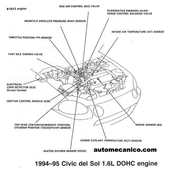 honda - ubicacion de sensores y componentes