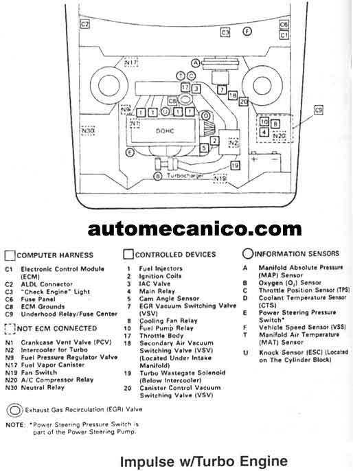 isuzu - ubicacion de sensores y componentes