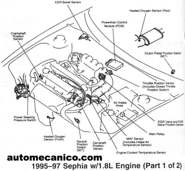 kia - ubicacion de sensores y componentes
