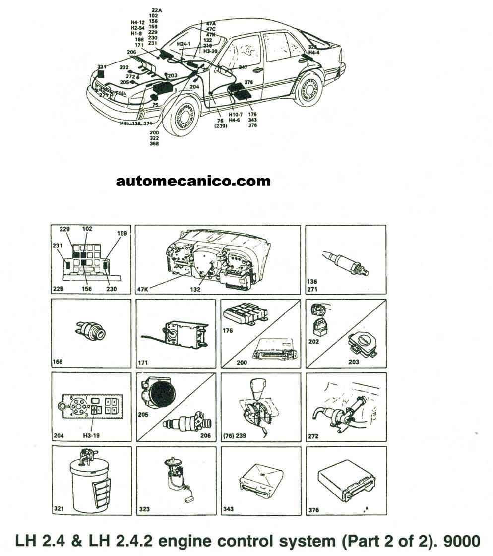 saab - ubicacion de sensores y componentes