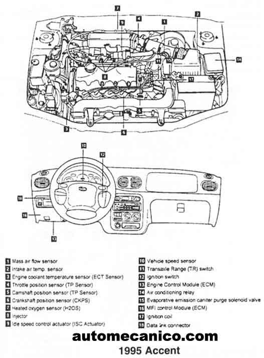 hyundai - ubicacion de sensores y componentes
