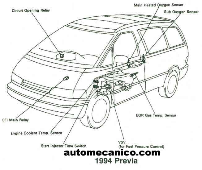 Toyota Sensores Y Componentes Mecanica Automotriz