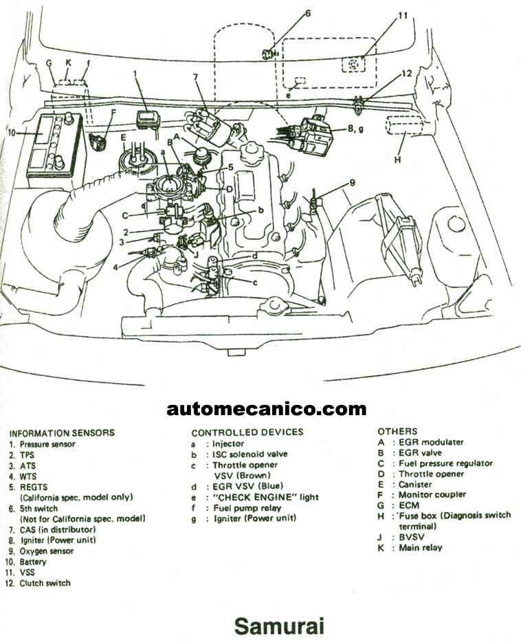 Suzuki - Ubicacion De Sensores Y Componentes - Light Trucks - Suvs - Vans 1991  2002