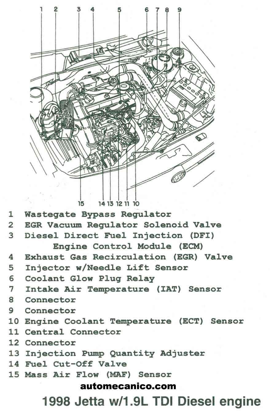 volkswagen - ubicacion de sensores y componentes
